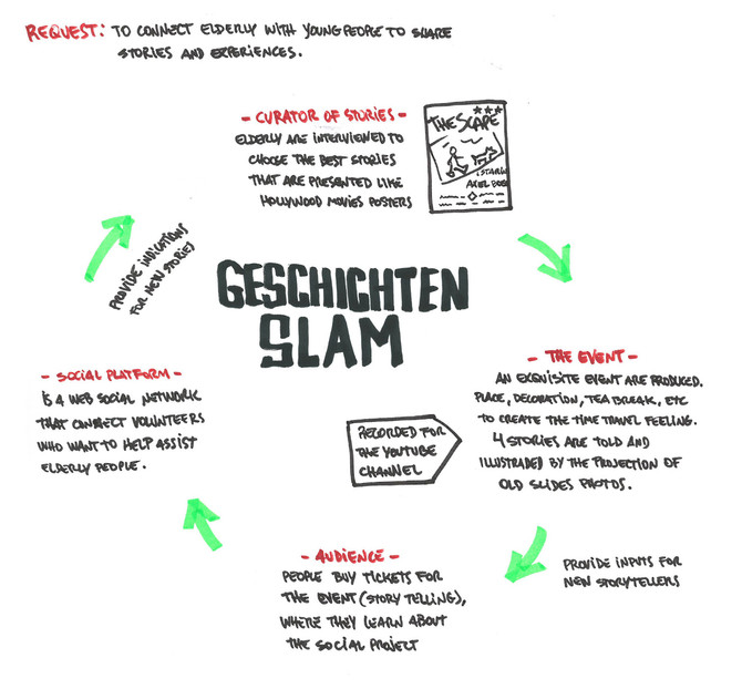 Idea Design sketches / Esboços de Design de Ideias