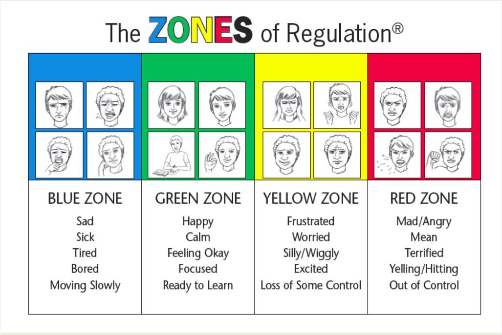 The Zones of Regulation