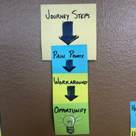 Journey mapping process