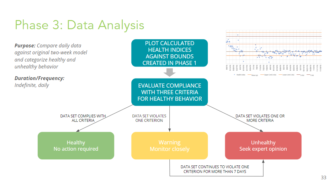Data tracking procedure