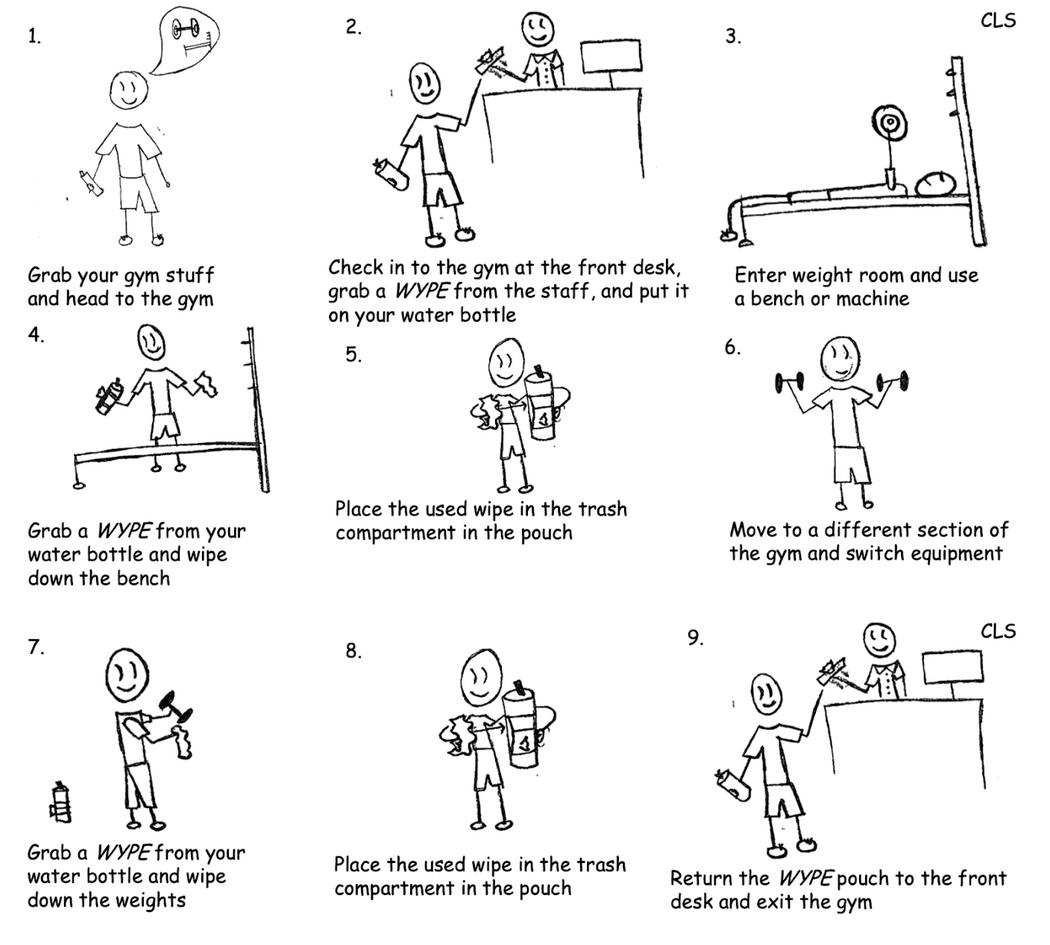 Wype use storyboard
