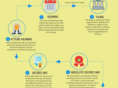 Process of Mutual Divorce
