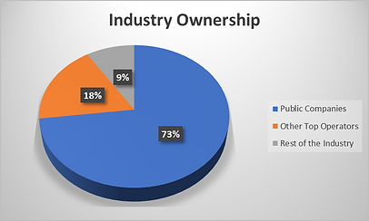 Industry Ownership Graph 2.PNG