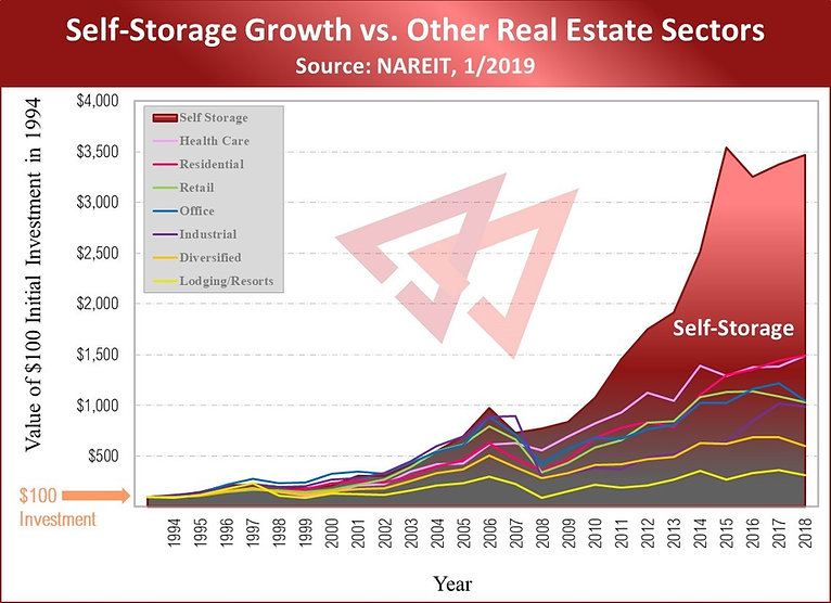 Chart - Self-Storage Growth vs Other Rea