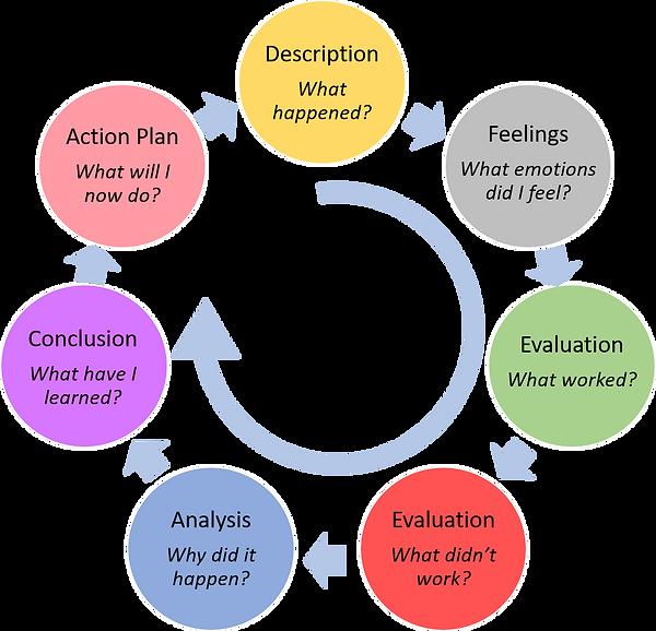 Gibbs' Reflective Cycle.png