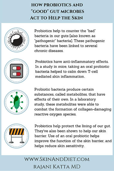 Infographic Probiotics are good for the skin because they have anti-inflammatory effects, help our skin barrier and protect the lining of our gut