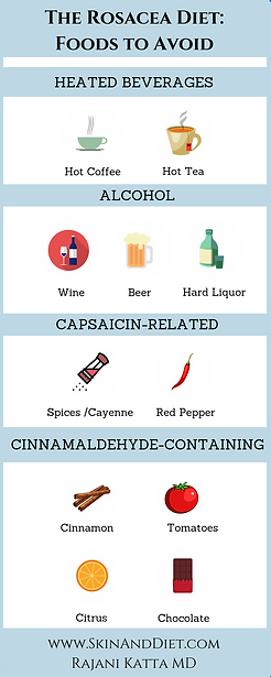 Infographic of food triggers for rosacea, including heated beverages, alcohol, capsaicin foods, and cinnamaldehyde-containing foods