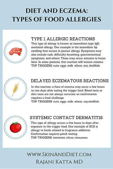 Infographic Types of Food-Triggered Reactions such as Type I allergic reactions or delayed ecematous reactions triggered by nuts eggs milk wheat soy shellfish. Systemic contact dermatitis triggered by tomates, citrus, cinnamon