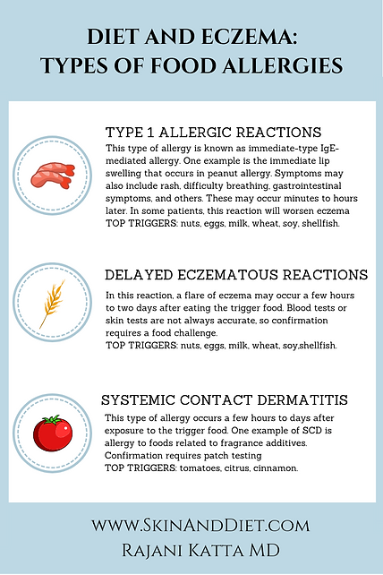 Infographic on Food Allergies that Trigger Eczema and Dermatitis