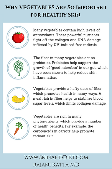 Infographic Vegetables and their importance for healthy skin. Vegetables containing high levels of antioxidants, fiber and phytonutrients can helo promote radiant skin