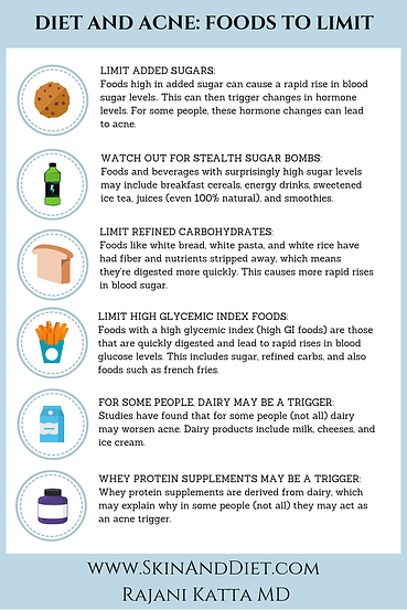 Infographic Diet and Acne Triggers to Avoid such as foods containing added sugars, high glycemic index, refined carbohydrates. Limit dairy and using protein supplements