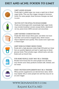 Infographic on foods to avoid in acne, including added sugars, refined carbohydrates, and other high glycemic index foods