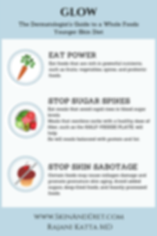 Infographic Glow Diet The Basics: Eat power (fruits, vegetables, spices and probiotic foods), Stop sugar spikes and stop skin sabotage by avoiding added sugars and deep fried foods