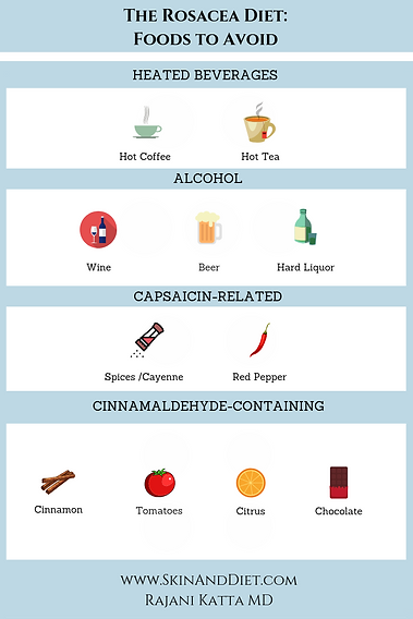 InfographicFood triggers for rosacea includes hot coffe, hot tea, wine, beer, hard liquor, spices, cayenne, red pepper, cinnamon, tomatoes, citrus and chocolate