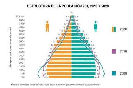 En México hay 126 millones 014 mil 024  habitantes, informa Inegi; 51.2% mujeres y 48.8% a hombres