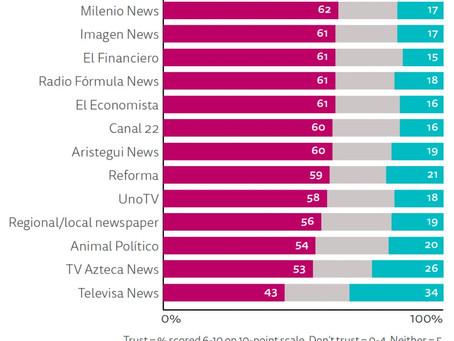 Canal 22 es la televisora pública más confiable de México por tercer año consecutivo, según Reuters