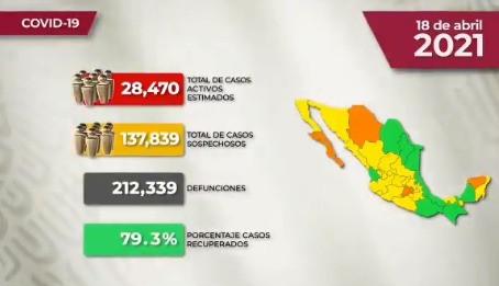 México alcanza 212 mil 339 defunciones y 2 millones 305 mil 602 casos de Covid19