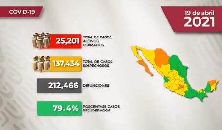 México llega a 212 mil 466 defunciones y 2 millones 306 mil 910 casos por Covid19