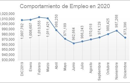 Registra IMSS en Guanajuato 973 mil 396 puestos de trabajo al cierre de 2020