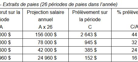 Votre paie au Québec