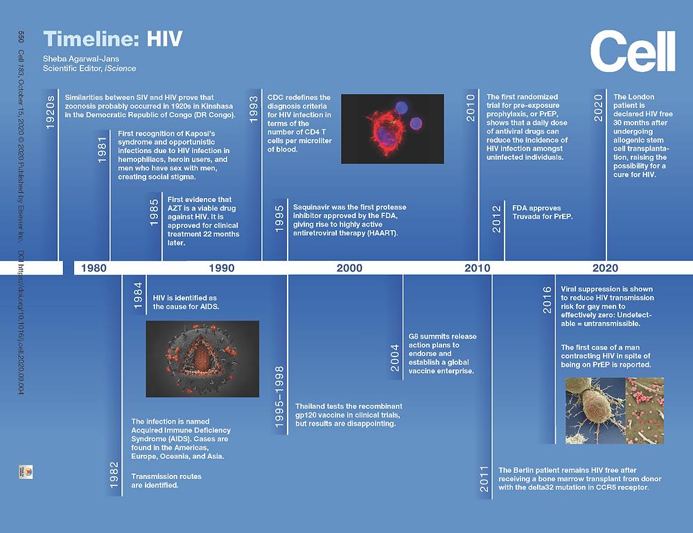 virus-hiv