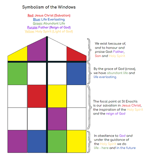 Symbolism of the Windows.png