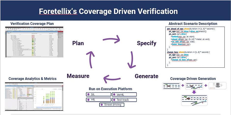 Foretellix: Sicherheitsbewertungsschema
