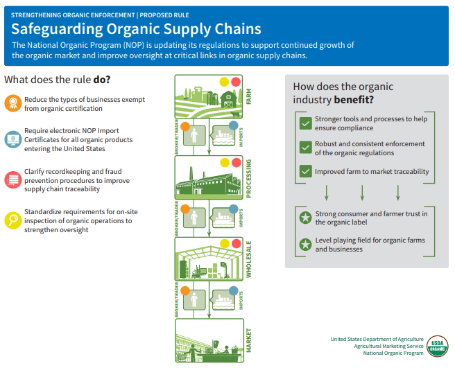 infographic explaining how the Strengthening Organic Enforcement Proposed Rule will safeguard organic supply chains