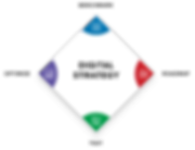 Lalonde Digital - Digital Strategy Optimization Cycle