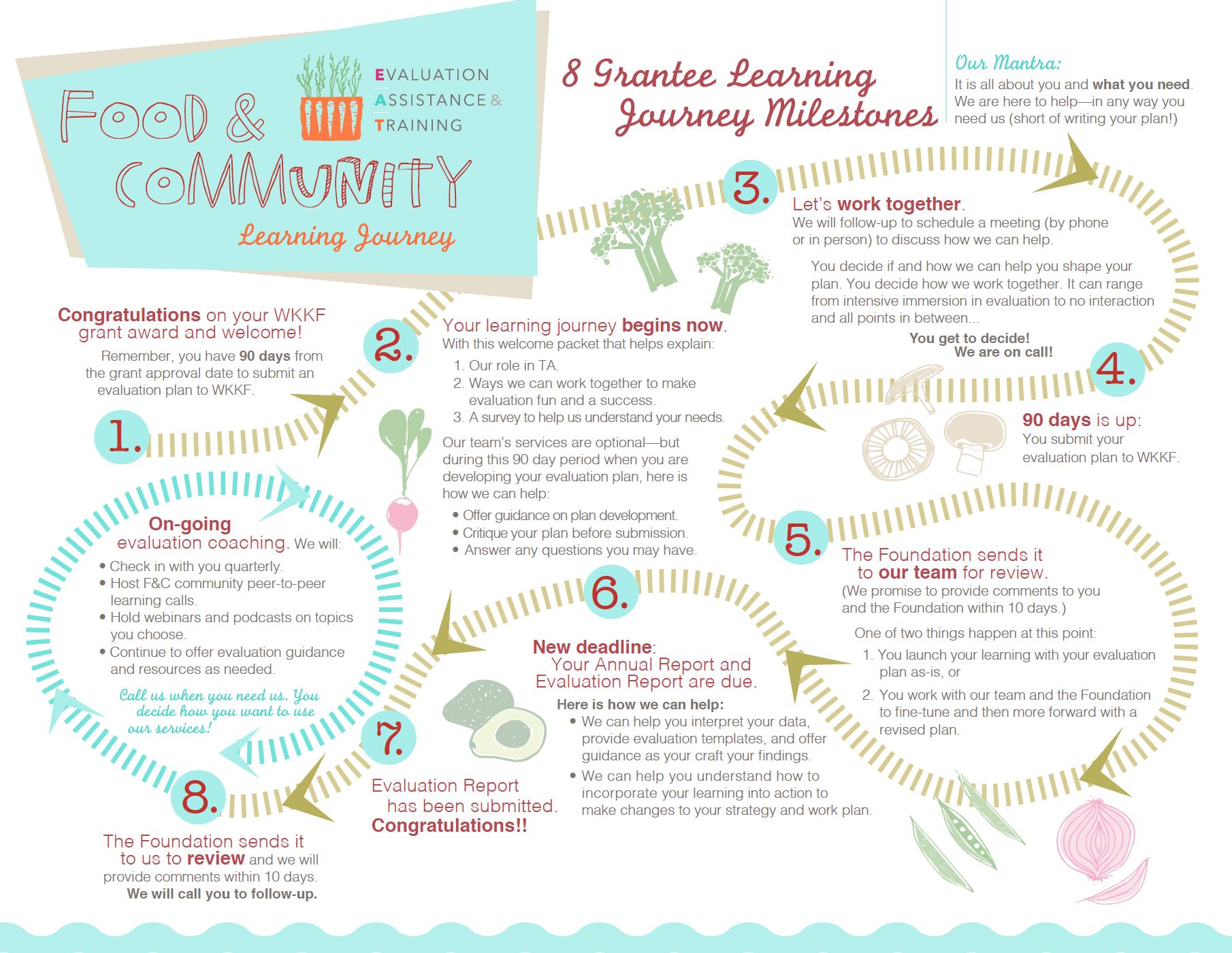 Food & Community Schematic