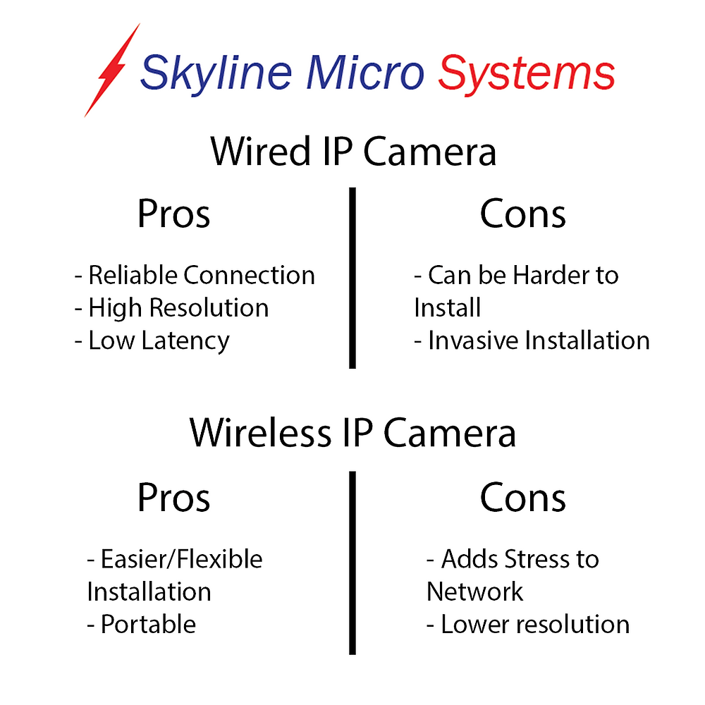 Pros and Cons List of Wired and Wireless Cameras