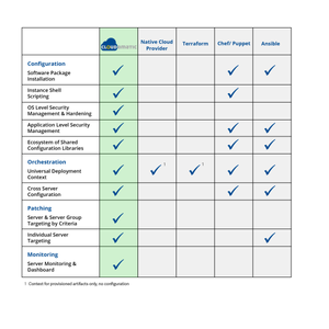 Comparison of Cloudamatic to other cloud deployment tools