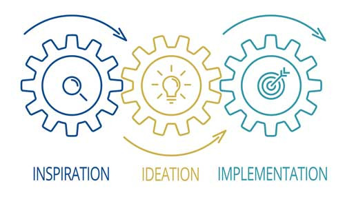 gears showing Human Centered Design process