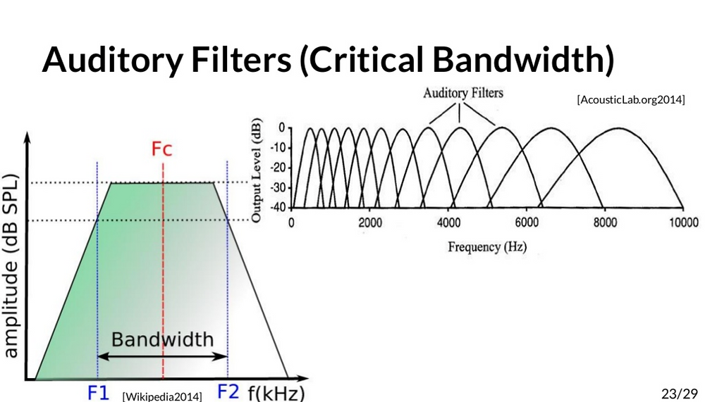 Human auditory filters mapped out in two charts