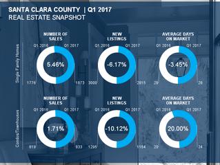 Santa Clara County Q1 Market Report