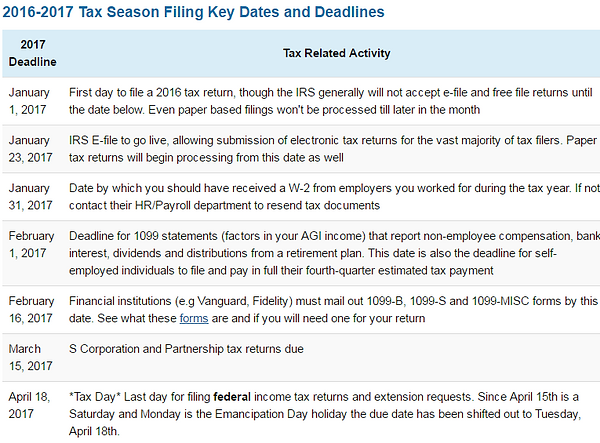 IRS States That Tax Refunds That Receive The Earned Income Credit Will Be  Delayed Until February 15th By Law. Mobile Tax Solutions Will Be Able To  Give ...