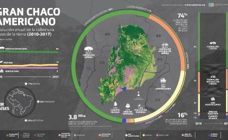Presentan una plataforma abierta de datos sobre uso y cobertura del suelo