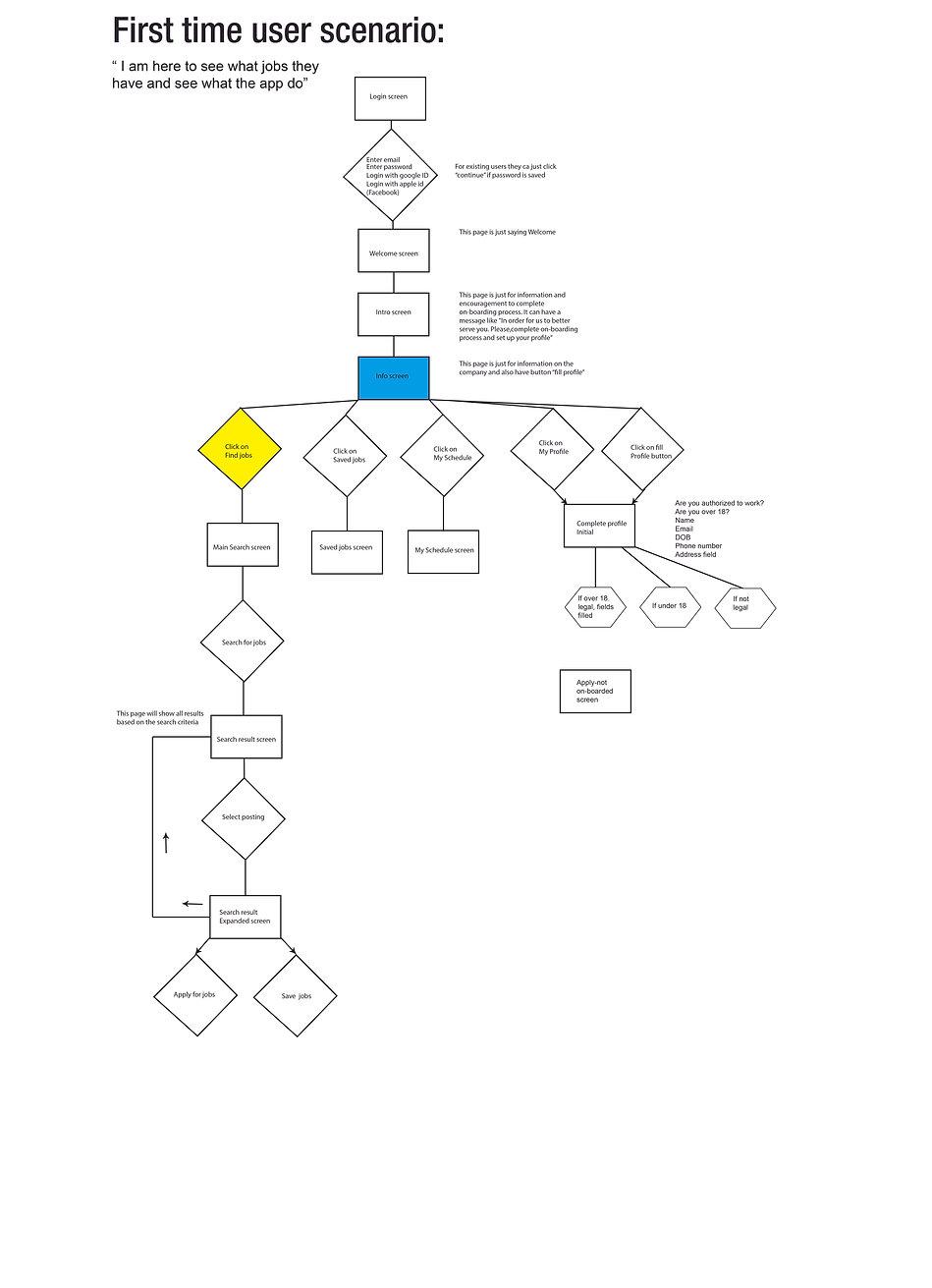 GIGHUB example USER FLOW-01.jpg