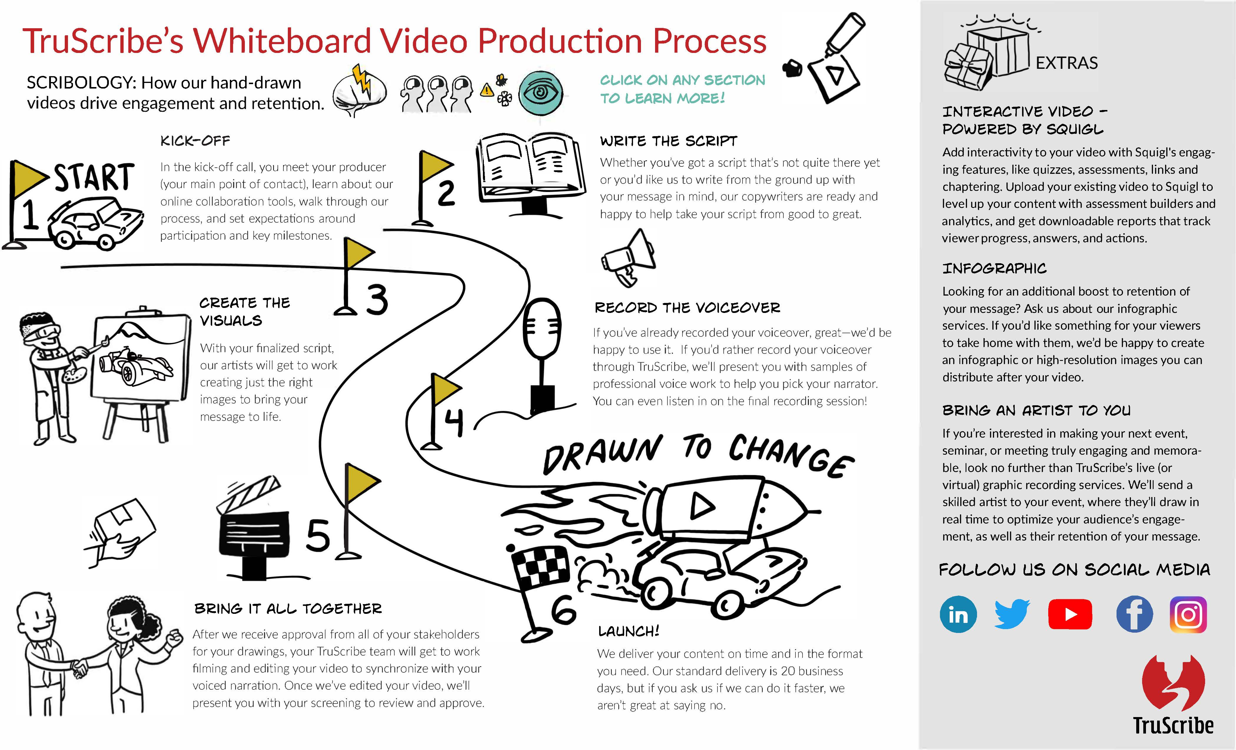 final-video-production-process-infograph