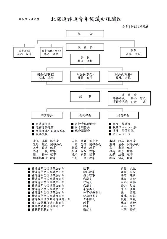 R3・R4組織図.png