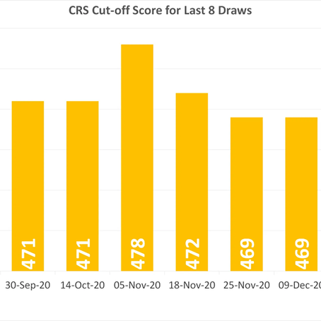 CRS drops in latest draw.