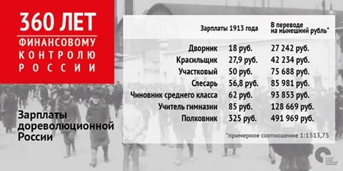 Счетная палата пересчитала зарплаты 1913 года в современных рублях