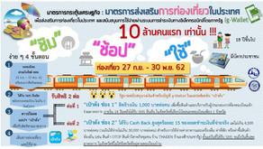 ชิมช้อปใช้ เริ่มลงทะเบียน23ก.ย.นี้ ใช้ช้อปร้านค้าได้1.5แสนแห่งทั่วไทย