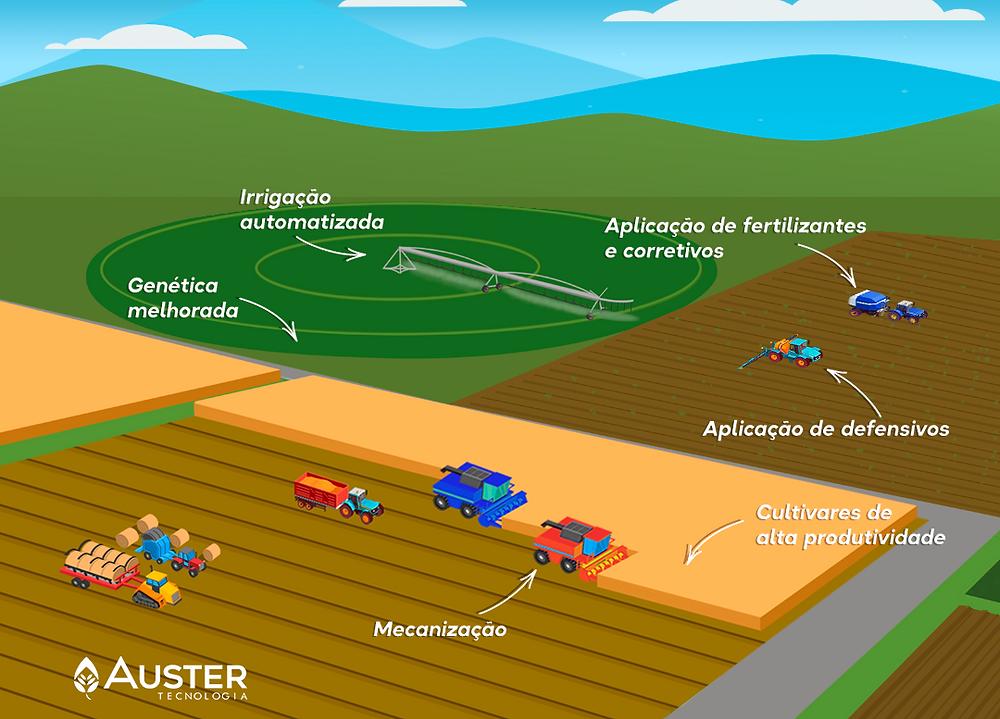 Ilustração de uma fazenda com as inovações da Revolução verde