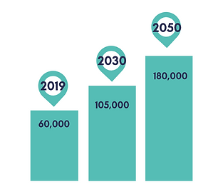 figures to triple by 2050.png