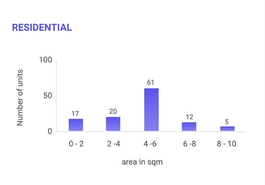 21st-real-estate-portfolioanalyse-wohnen
