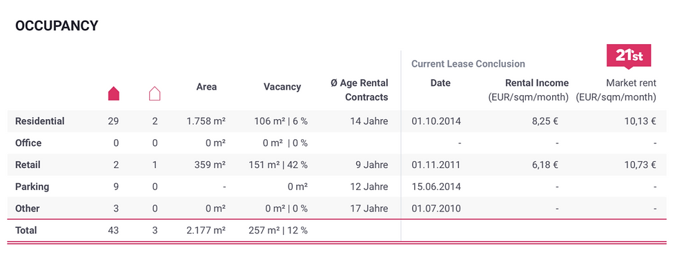 21st-real-estate-portfolioanalyse-leerst