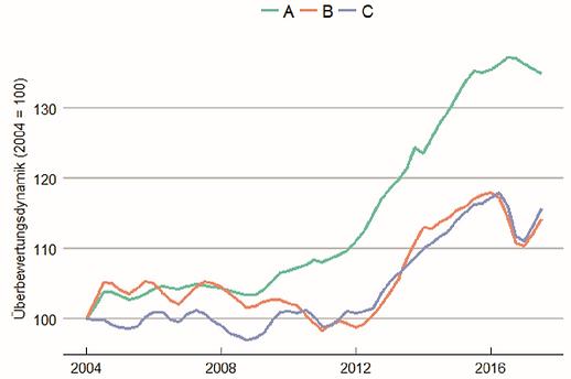 21st-Real-Estate-Marktbericht-Daten-Buer