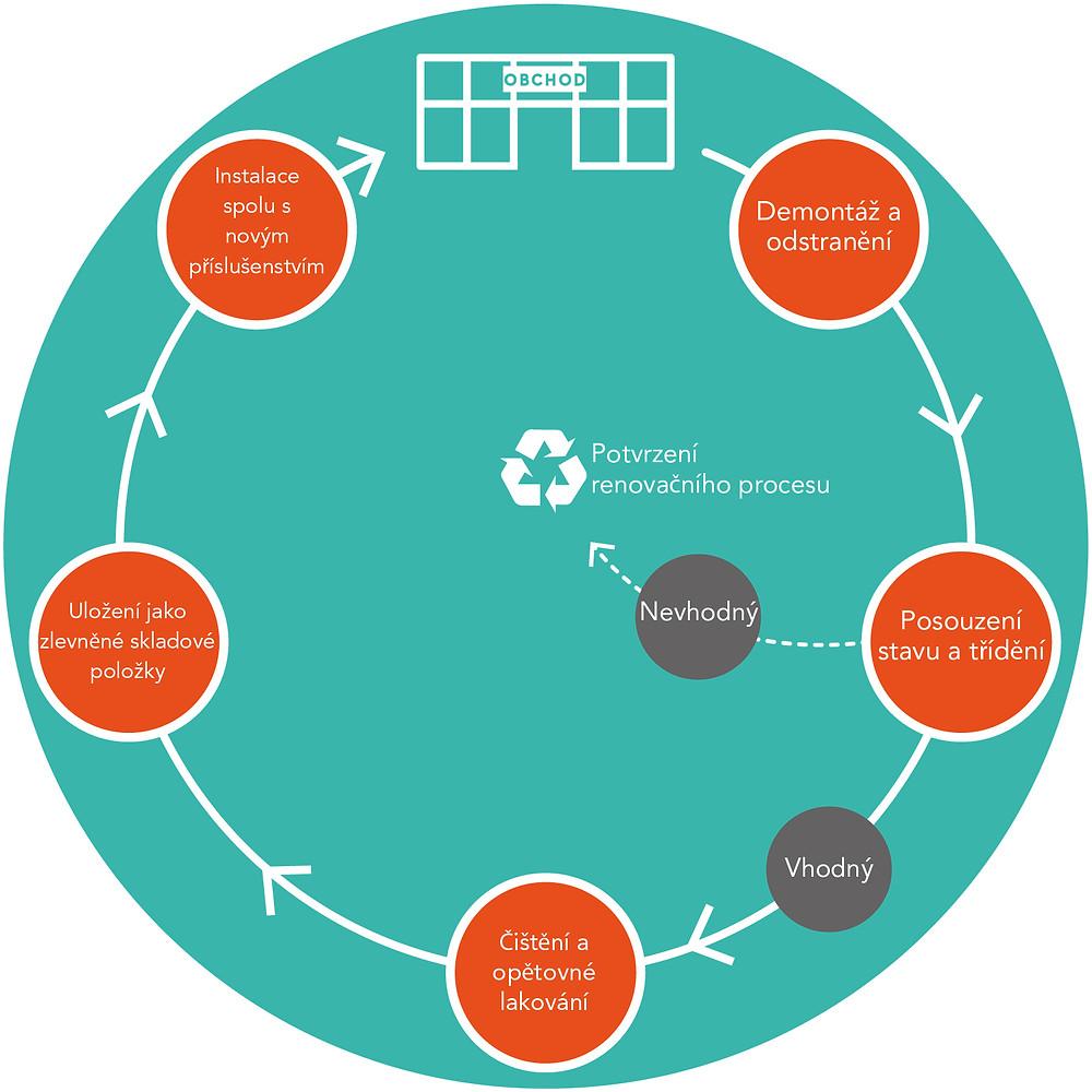 Eden's refurbish and reuse process