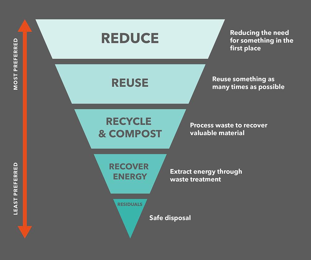 The sustainability pyramid
